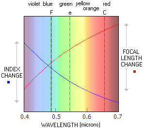 wavelength and refractive index relationship trust